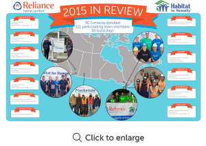 Reliance Home Comfort donated 20 furnaces to Habitat for Humanity in 2015. 121 team members spent 18 days building homes