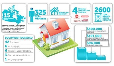 Infographic - Habitat for Humanity involvement