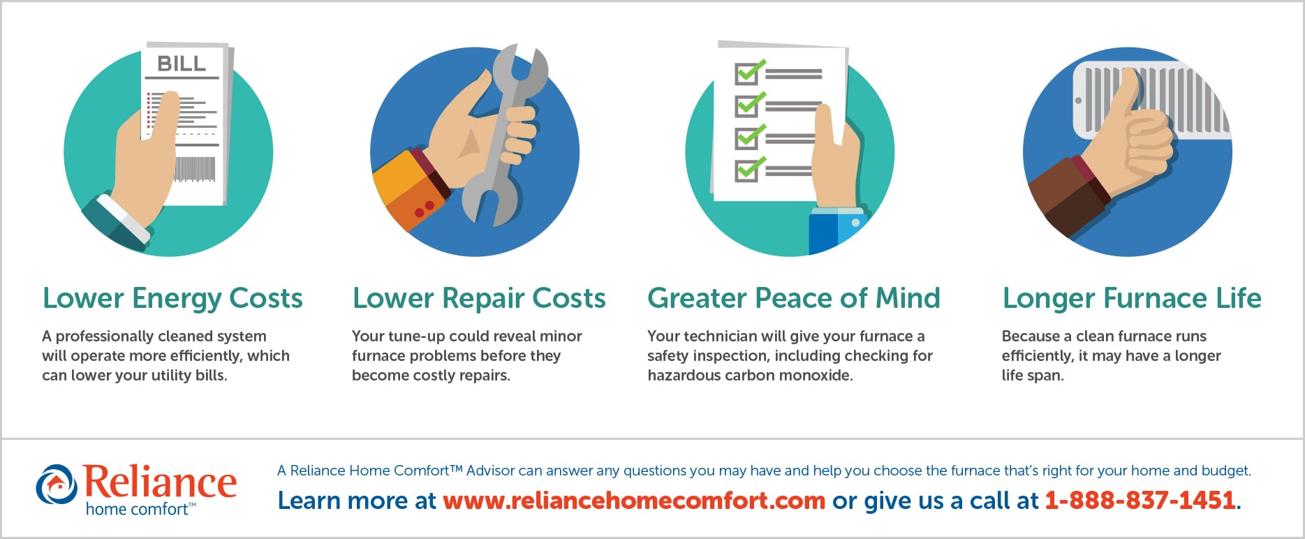 Benefits of a furnace inspection infographic by Reliance Home Comfort