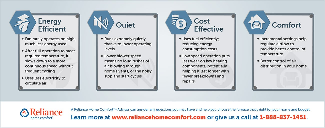 Why a modulating furnace is likely your best choice infographic by Reliance Home Comfort
