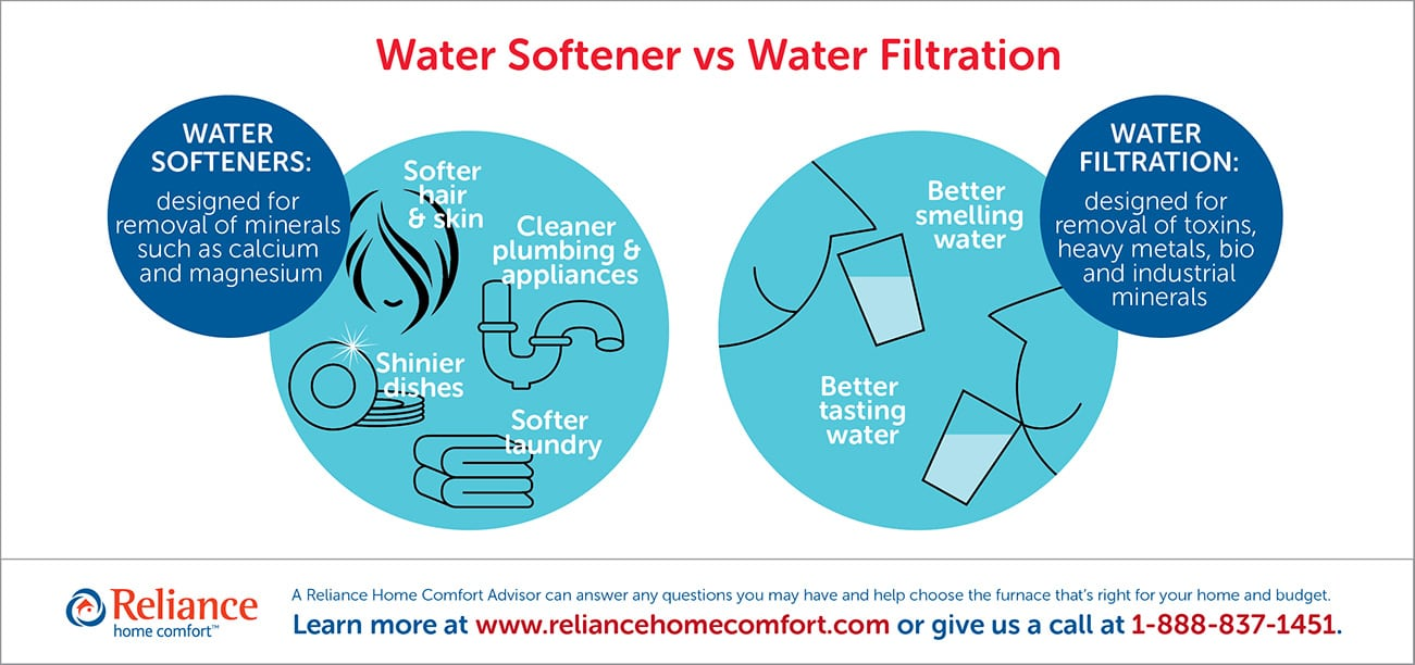 Water Softener vs Water Filtration infographic by Reliance Home Comfort