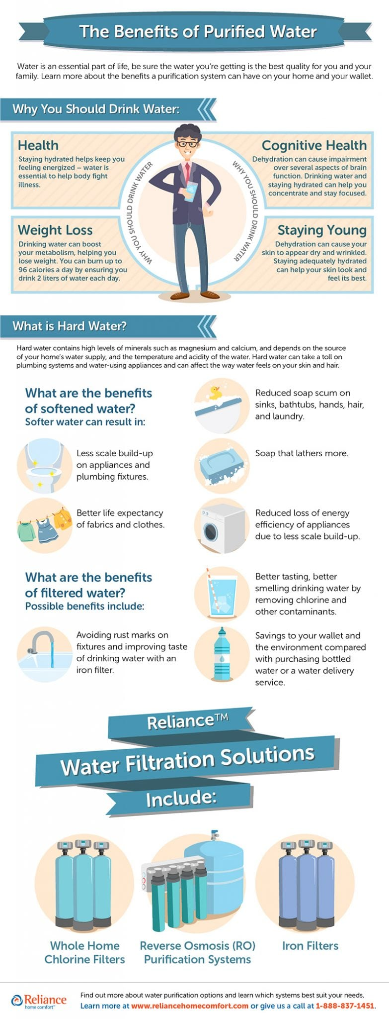 The Benefits of Purified Water Infographic Infographic