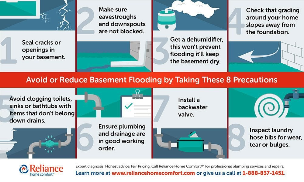 Basement Flooding Tips infographic by Reliance Home Comfort