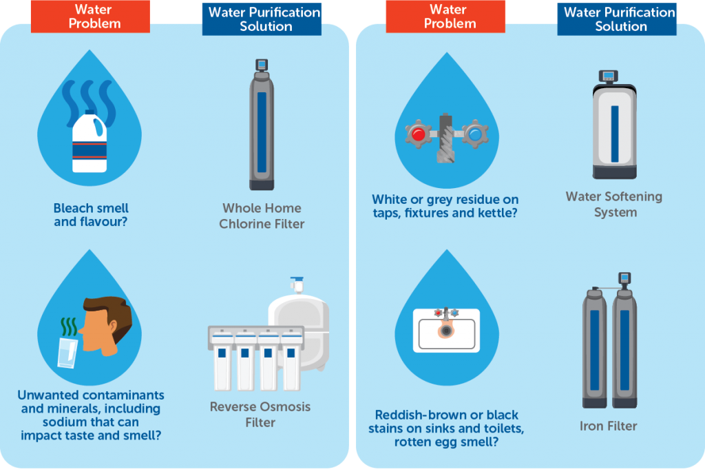 Infographic abut water problems and the water purification solution